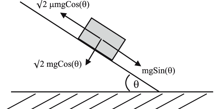 Free body diagram showing the total forces on the sliding
