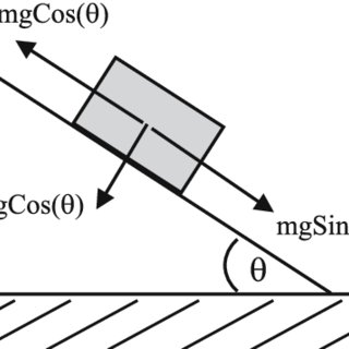 Friction coefficients of steel on PTFE (Teflon) coating as