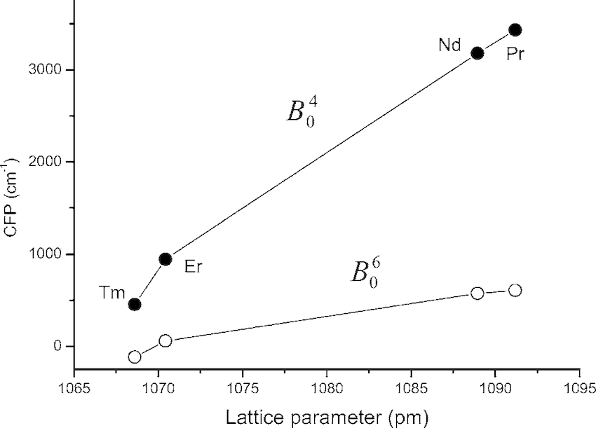 Plot of 4f electron crystal field parameters from CIACF