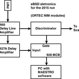 Three possible configurations for using eBSDs for halo