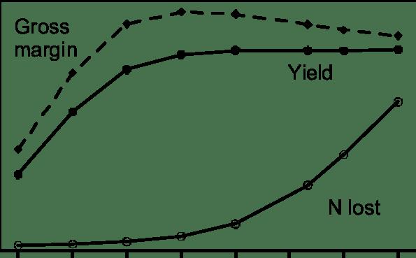 Hypothetical, long-term response of sugarcane yield