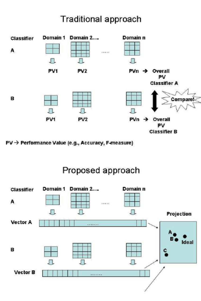 The Traditional And Proposed Approaches To Classifier Performance Evaluation