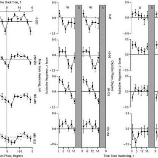 (PDF) Complex Interaction of the Sleep-Wake Cycle and