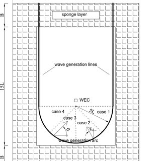 (PDF) Wake effects behind a farm of wave energy converters