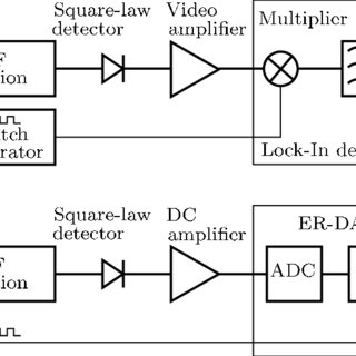 (a)—Block diagram of the Dicke switched radiometer. Its