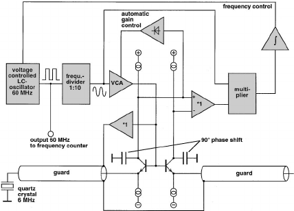 Block diagram of the electronics driving the quartz