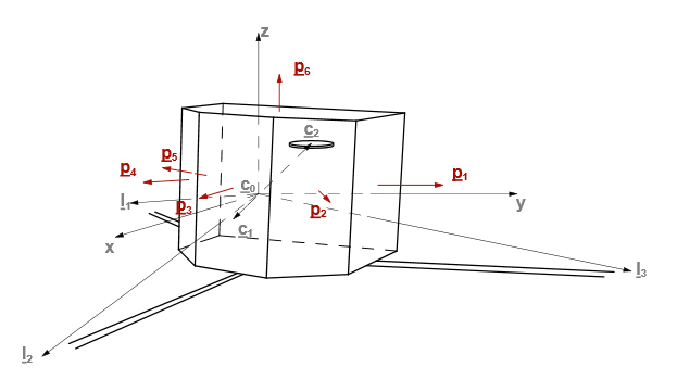 Schematic view of Philae. Vectors c 0 , c 1 , c 2 point to