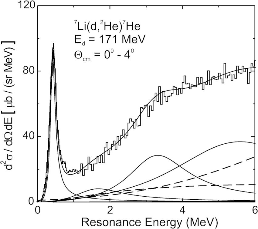 Spectrum of the 7 Li(d, 2 He) reaction measured at E d