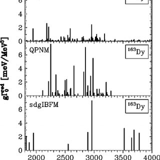 Fluctuation analysis of the 163 Dy( ␥ , ␥ Ј ) spectrum