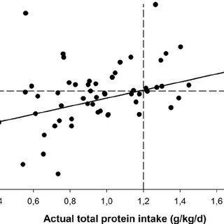 (PDF) Exploration of the protein requirement during weight