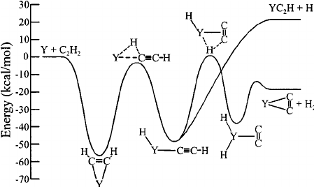 Potential energy diagram for the Y ϩ C 2 H 2 reaction. See