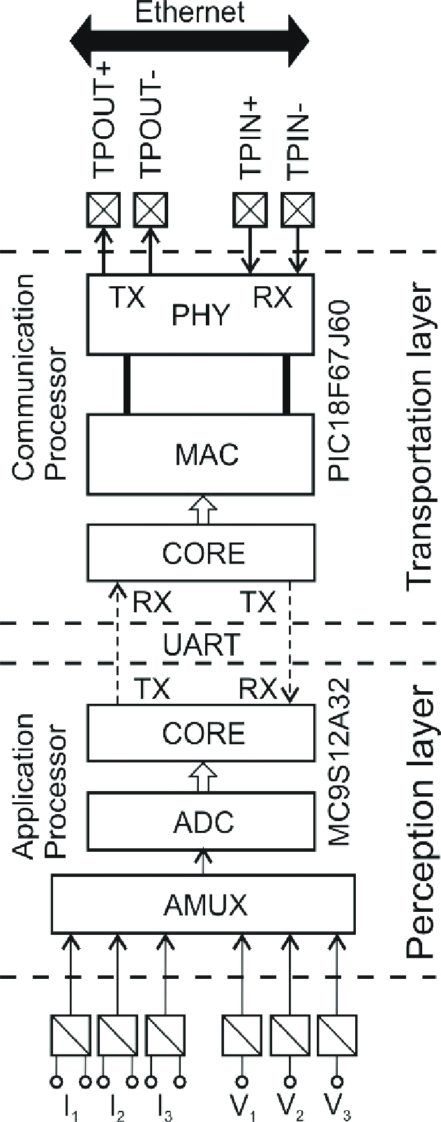 hight resolution of smart transducer block diagram