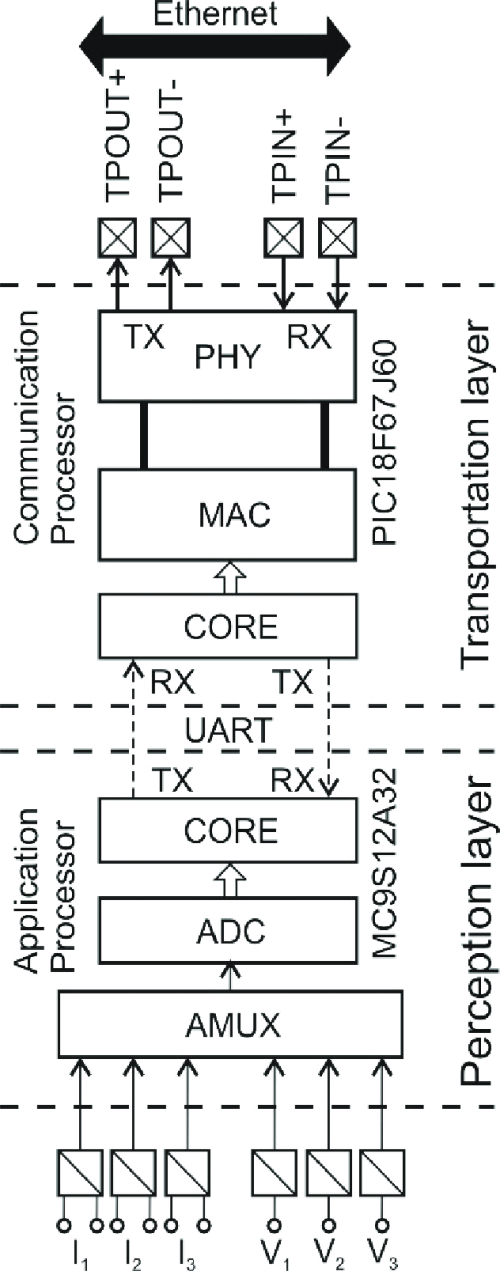 small resolution of smart transducer block diagram