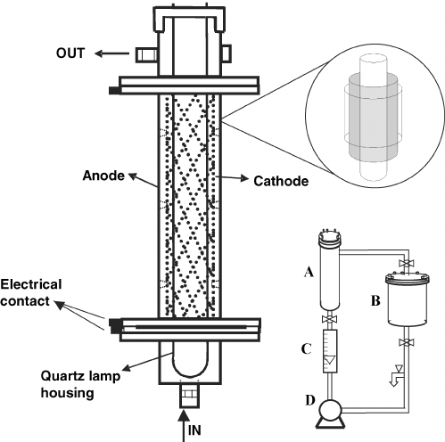 Flow reactor schematic view. Upper inset: Electrodes and