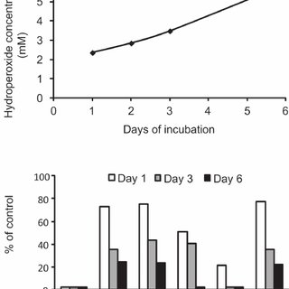 (PDF) Antioxidant, antimicrobial and neutrophil-modulating