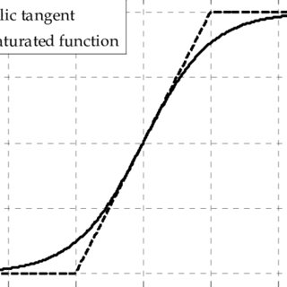 (PDF) Discrete PID Controller Tuning Using Piecewise