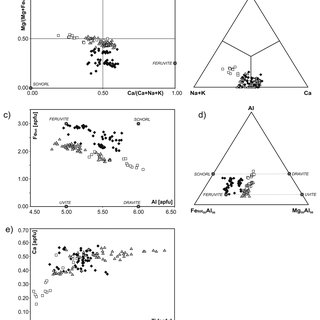 Plots and triangular diagrams showing chemical composition