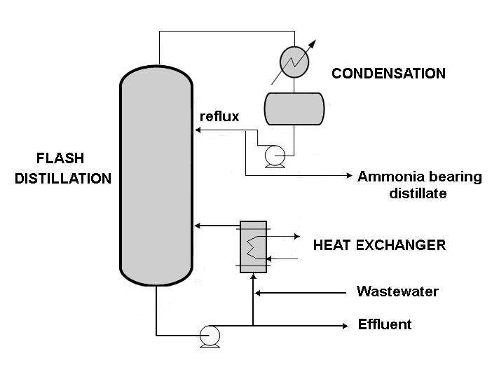 Diagram of a typical flash distillation process for