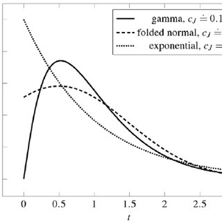 Dispersion coefficients estimation by using the moment