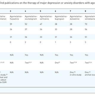 Summary of case reports describing duloxetine augmentation
