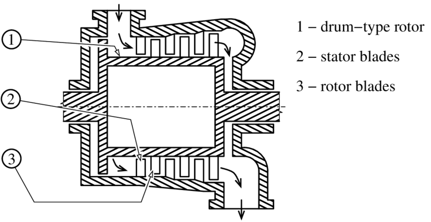 Scheme of the low power axial steam turbine with the drum