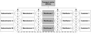 Supply chain work diagram Source: own | Download