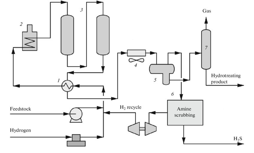 Flow diagram for the Prime-D™ process: (1, 2) heat