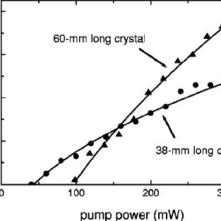 Signal wave output power of the OPO as a function of pump