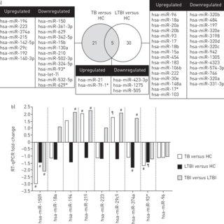 (PDF) A novel whole-blood miRNA signature for a rapid