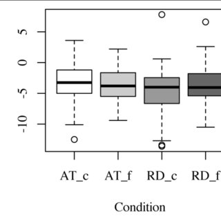   Effect of punctuation mark on pitch range reduction (in