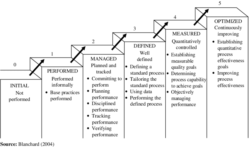 System engineering's capability and maturity level
