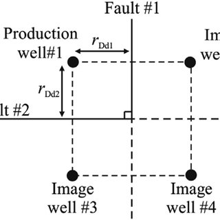 (PDF) Study on characteristics of well-test type curves