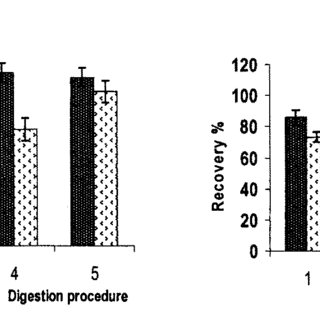 (PDF) Microwave-Assisted Digestion Procedures for Total