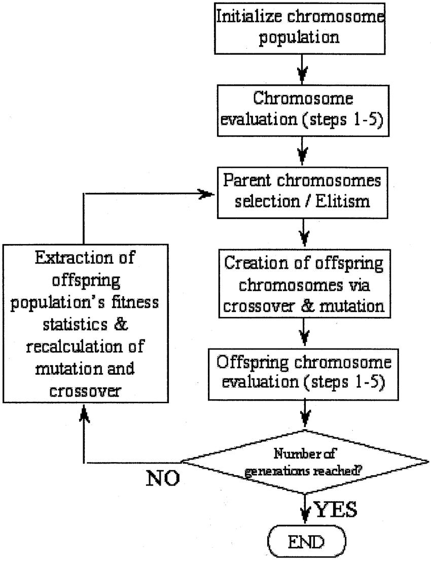 hight resolution of flowchart of the ga evolution process