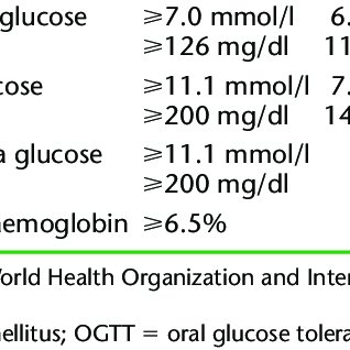 (PDF) Epidemiology and interaction of diabetes mellitus