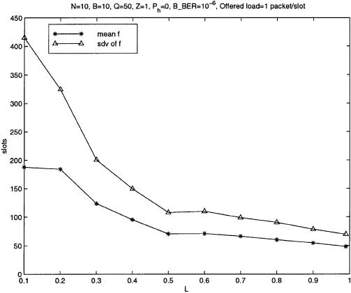 Percentage of packet loss rate for LEAP, RAP, GRAP versus