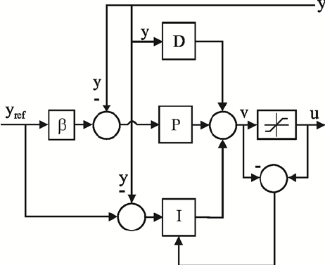 Block diagram of the relay feedback method The relay
