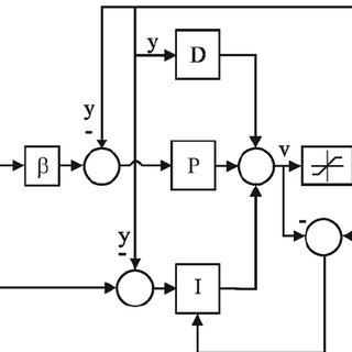 Scicos model for closed loop control with PID controller