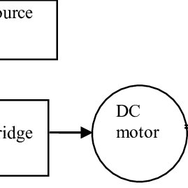 (PDF) PWM control of a DC motor used to drive a conveyor belt