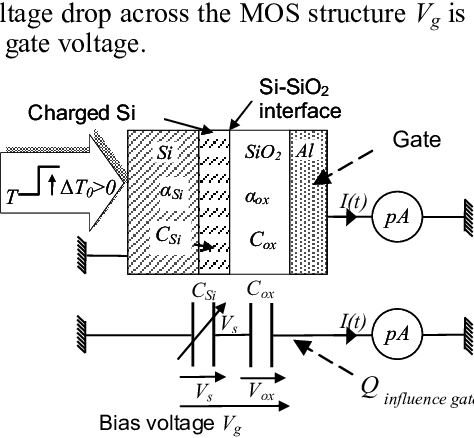 Thermal stimulus method applied to a MOS structure