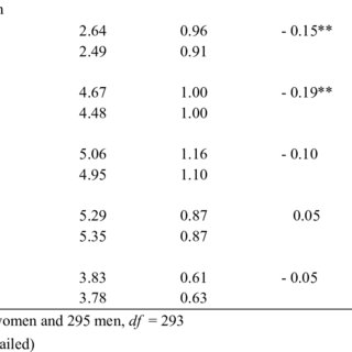 (PDF) Economic strain and support in couple: The mediating