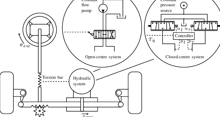 A schematic of the steering system showing, both the open