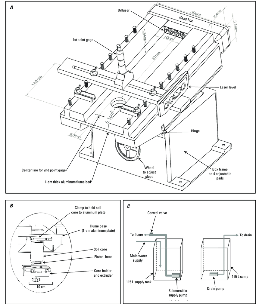 medium resolution of a diagram of shallow water tilting flume and circulation system b core