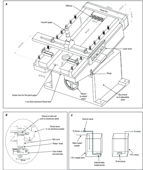 small resolution of a diagram of shallow water tilting flume and circulation system b core