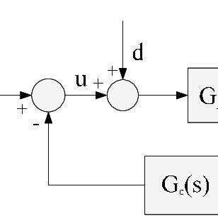 Block diagram of two degree of freedom control system