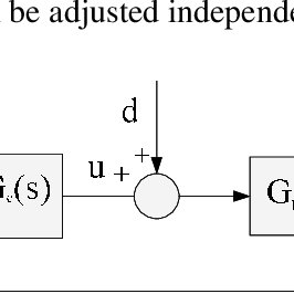 (PDF) A new approach to tune the two-degree-of-freedom (2DOF)