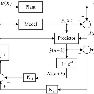 (PDF) Analytical approach to tuning of model predictive