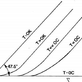 (PDF) Hydrostatics of frozen soil