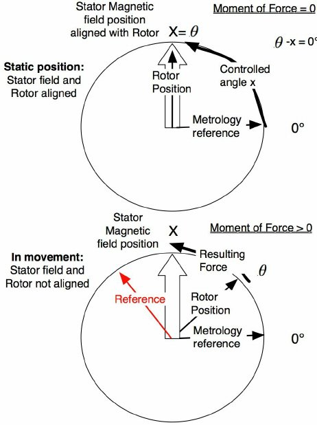 Direct control of the stepper controlled moment of force