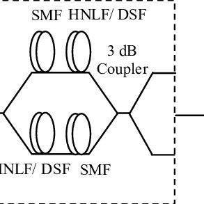 (PDF) Modeling 2R regenerator based on High Nonlinear